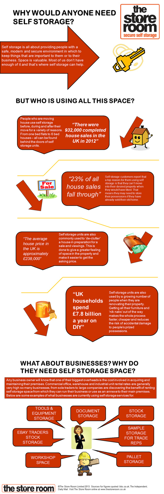 Who Uses Self Storage - and inforgraphic by The Store Room